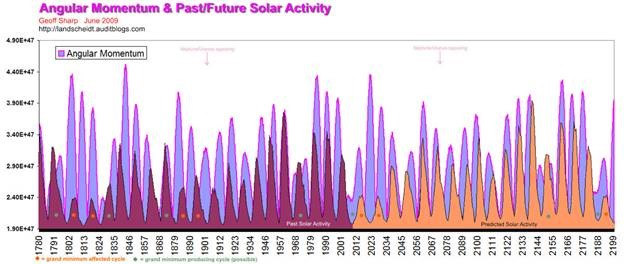 The Cattle Cycle, Sunspots, Climate Changes and the Orbital