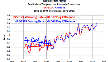 Historical Sea Surface Temperature Adjustments/Corrections aka