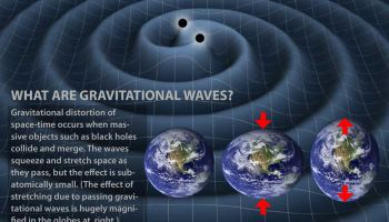A triumph of science: first detection of the gravitational wave