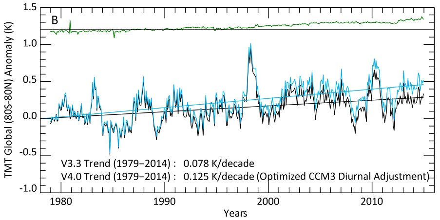 The 'Karlization' of global temperature continues – this