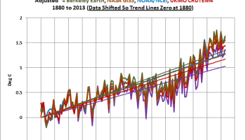 UPDATED: Do the Adjustments to Land Surface Temperature Data