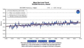 sea level rise essay