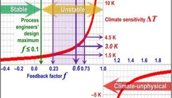 IPCC has at least doubled true climate sensitivity: a
