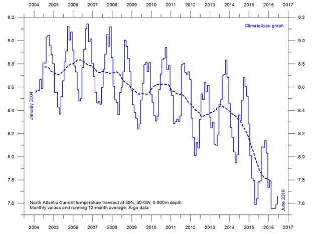 The North Atlantic: Ground Zero of Global Cooling | Watts Up