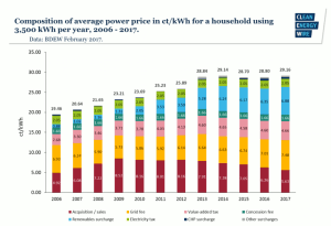 German Electricity Price Breakdown