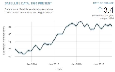 Inconvenient: NASA shows global sea level…pausing, instead