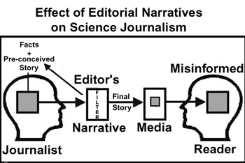 Editorial Narratives in Science Journalism | Watts Up With That?