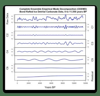 CEEMD Bond Detrital Carbonate Data