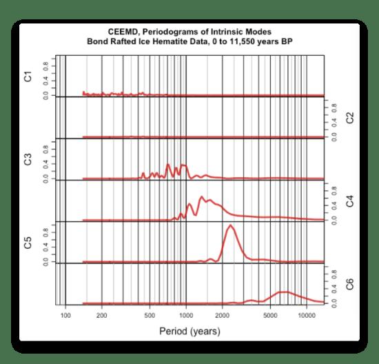 CEEMD Bond Hematite Data Periodogram