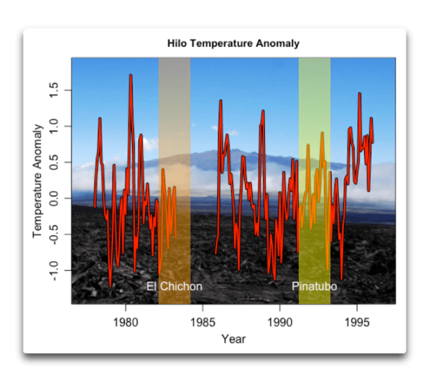 hilo temperature anomaly.png