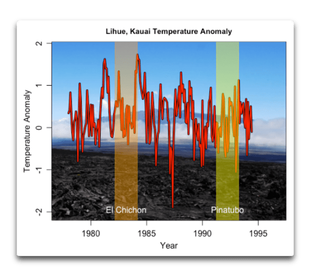 lihue temperature anomaly.png