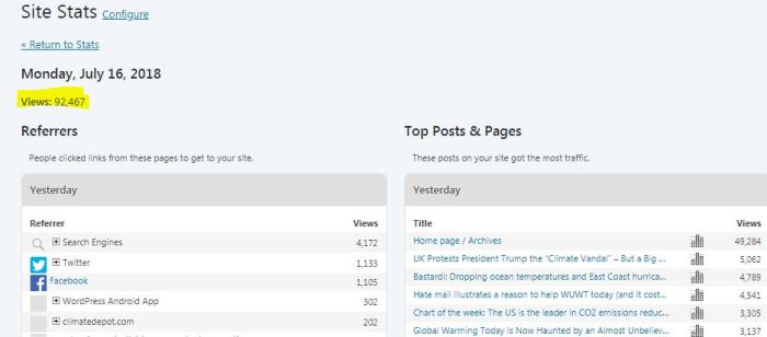 Why we're winning: WUWT gets more page views than the last
