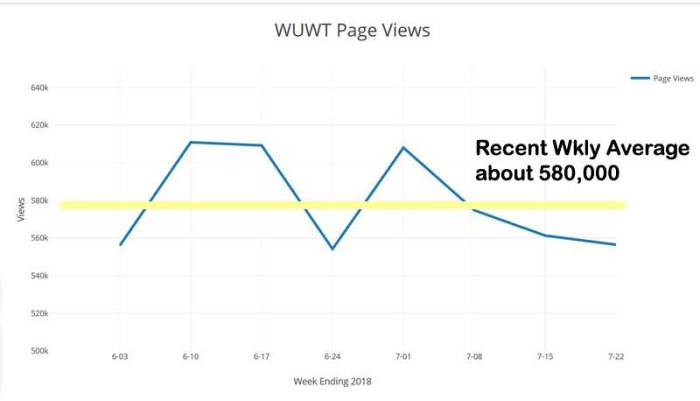 WUWT_Weekly_Page_Views
