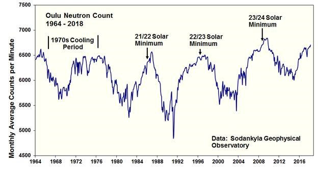June Solar Update | Watts Up With That?