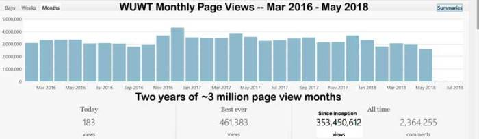monthly_page_views_2016_201