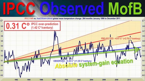 Climatology's startling error of physics: answers to