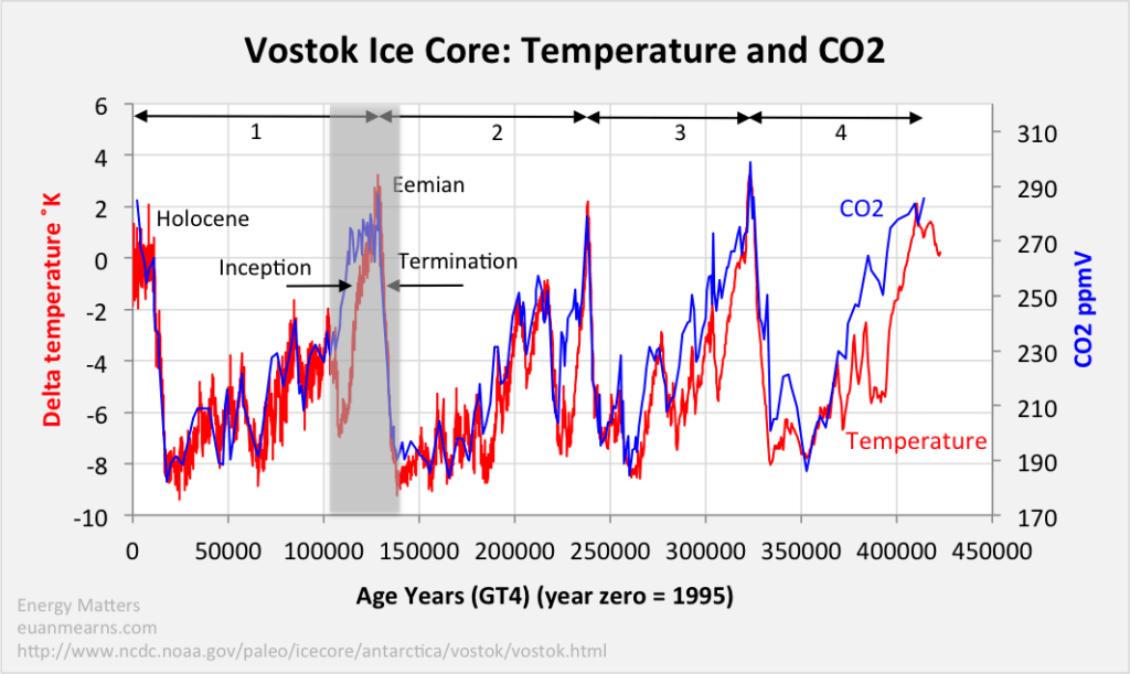 Empirical Evidence Shows Temperature Increases Before CO2