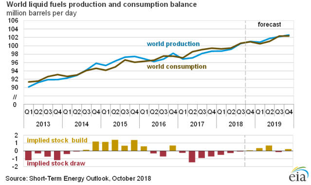 """Oil Production at 100 million bbl/d: """"Twin peaks straining"""