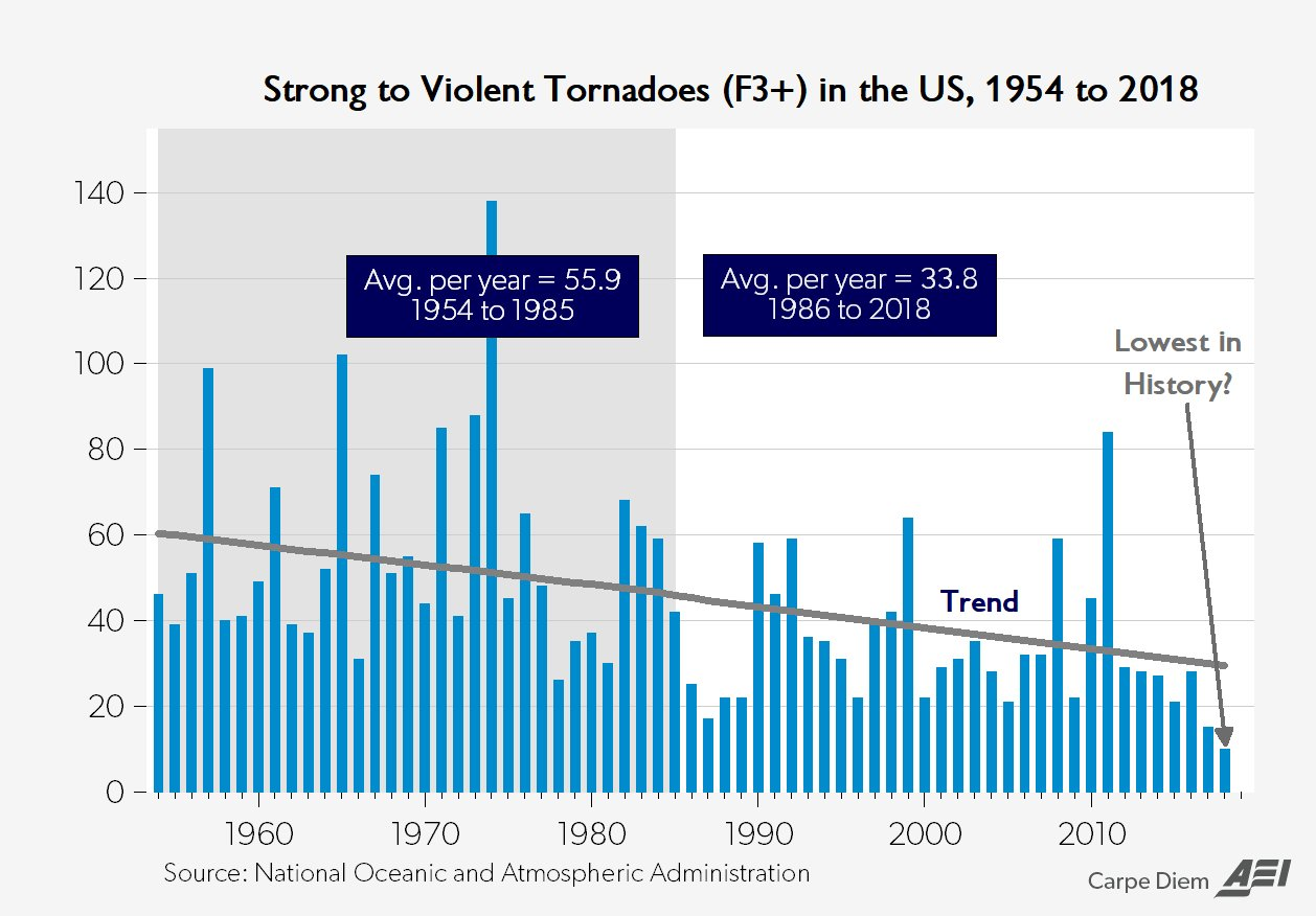 2018 U S  tornadoes on track to be lowest ever – NOAA's