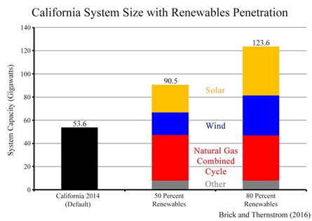 100 Percent Renewable Energy—Poor Policy for Electricity