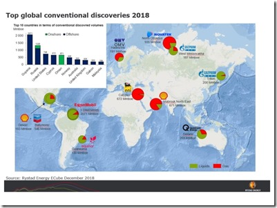 Top_Hydrocarbon_Discoveries_2018_Rystad