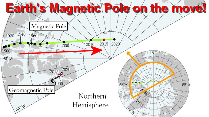Shifting North Magnetic Pole is affecting everything from