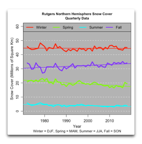There is no [statistically significant] snow cover trend due