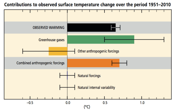The planet is no longer warming | Watts Up With That?