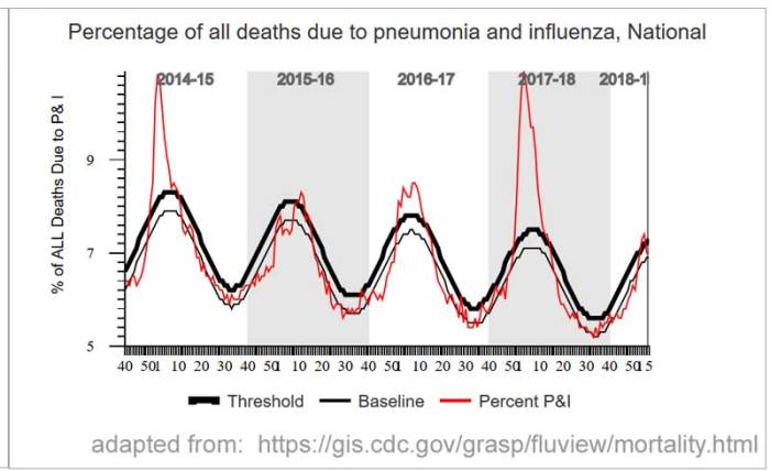 national_flu_mortality