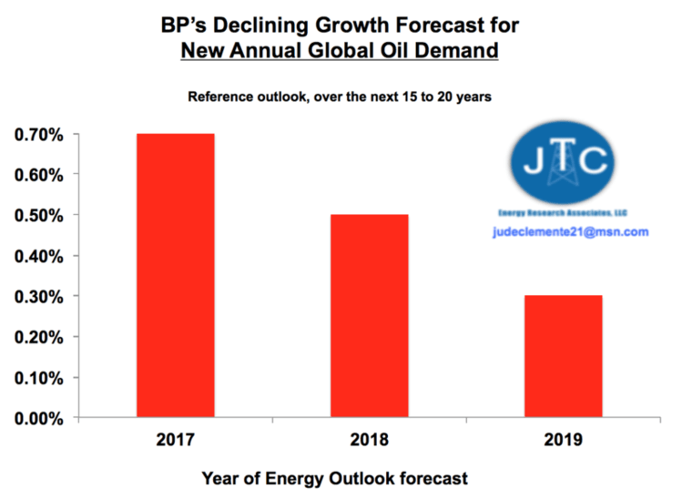 Another Failed Energy Prediction: Peak Oil Demand | Watts Up
