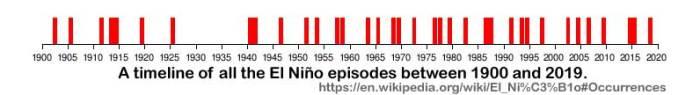 El_Nino_Occurences