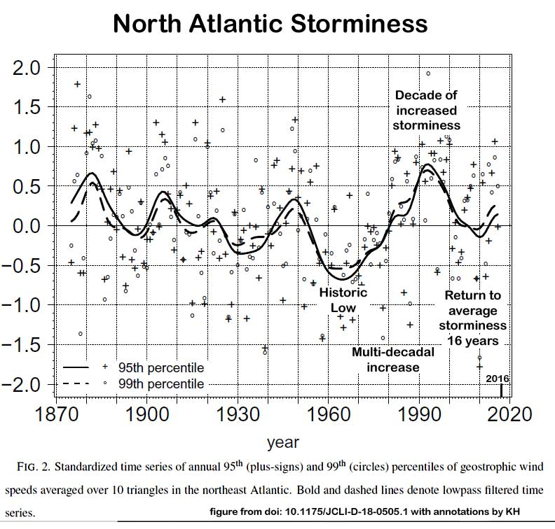 North_Atlantic_Storminess