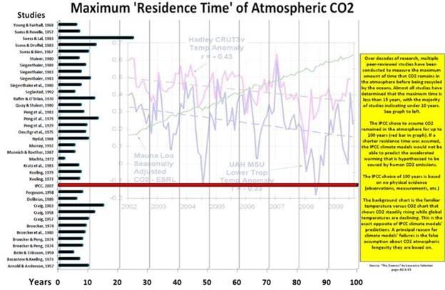 Anthropogenic Global Warming (AGW)
