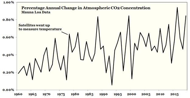 Climate: In Case You Were Wondering | Watts Up With That?