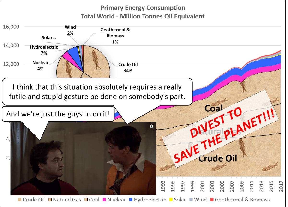 "Fossil Fuel Divestment Fail: ""Social Entrepreneur"" and"