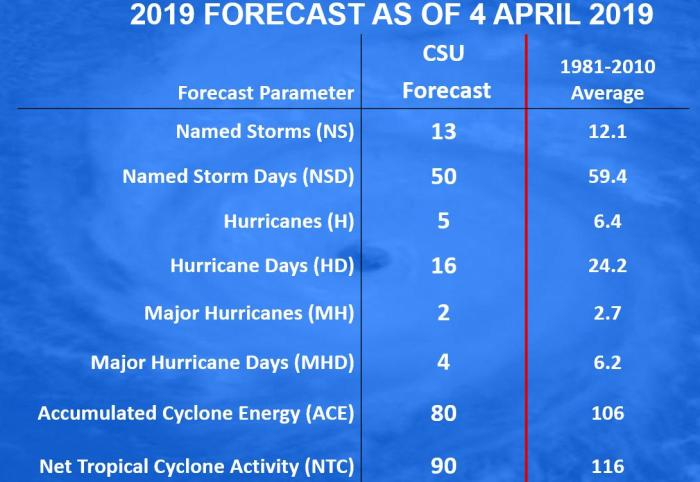 2019 Hurricane season forecast: below average | Watts Up