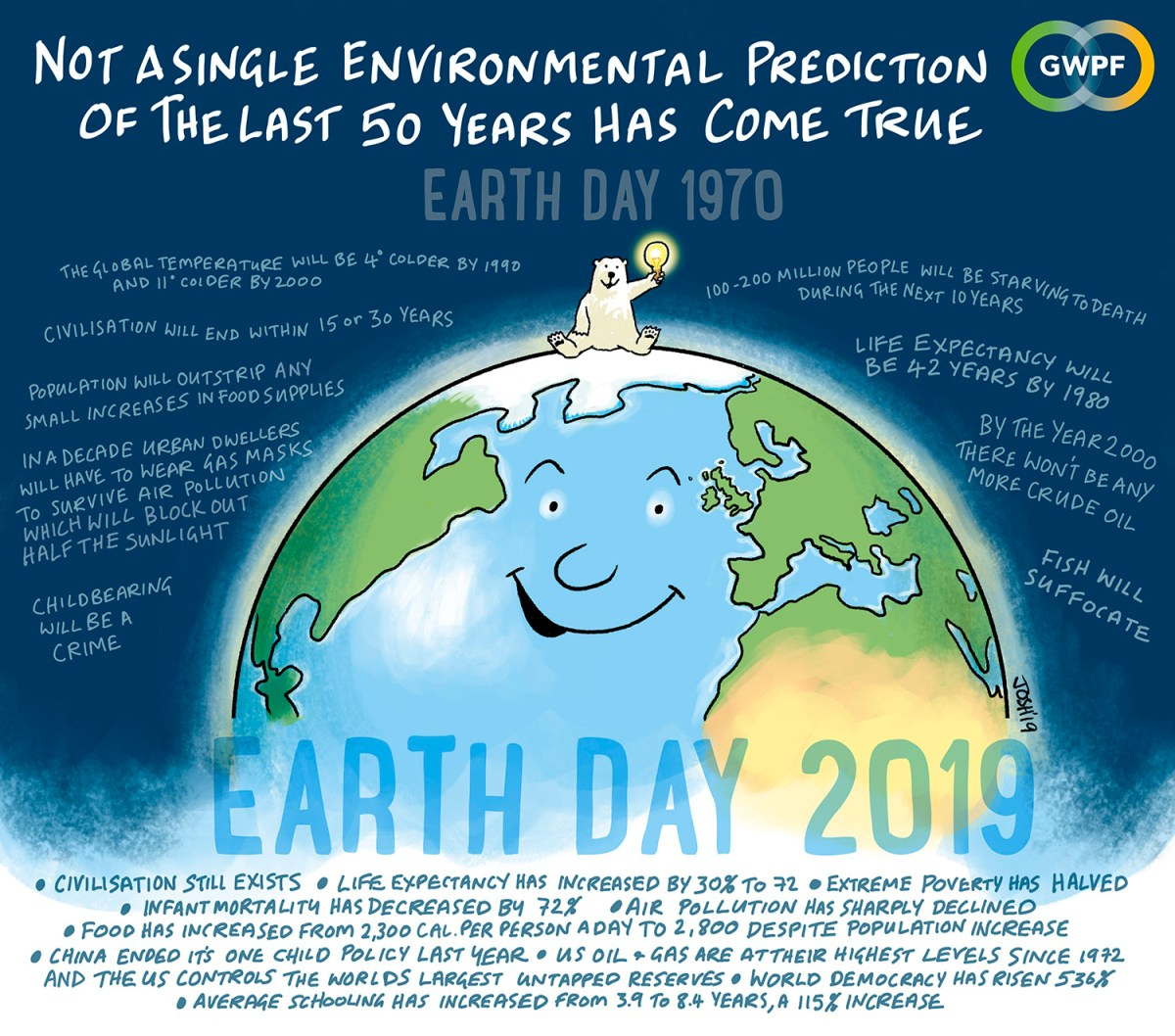 Earth Day: Not a Single Environmental Prediction of the Last