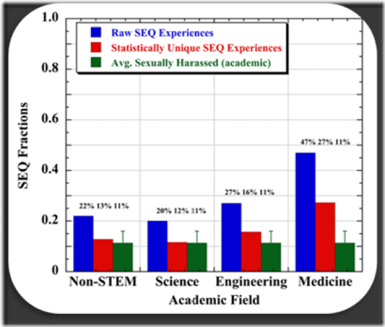 Figure 1: SEQ experiences of academic STEM females, taken from Appendix D-1 of the NAS Report. Bars are: (blue), NAS reported; (red), corrected for 0.72 factor correlation; (green), average fraction of women reporting sexual harassment across all of the academy, not just STEM, given by positive criterion answers. The whiskers indicate the variability of the criterion question from two different academic SEQ studies (±0.047). [2, 6] The NAS authors count the blue SEQ experiences as sexual harassment, no matter whether the respondents did, or not.