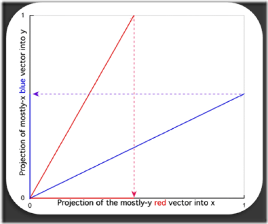 Figure 2. Representational result vectors separated by an acute angle in their data phase-space. Each vector has a projection on both the x-axis and the y-axis. The meaning of each vector is a mixture of the unique meaning represented by each of the two axes.