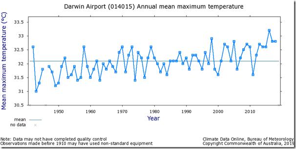 Fig. 3, Darwin Airport raw maximum temperatures.