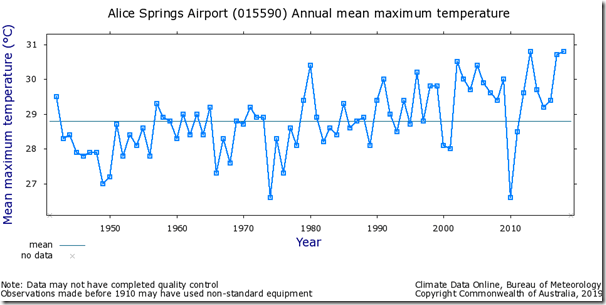 Fig. 3, Marble Bar and Alice Springs Temperature series. Marble Bar and Richmond show no significant warming while Alice Springs shows warming from 1910 but very little warming from 1880 to the present.