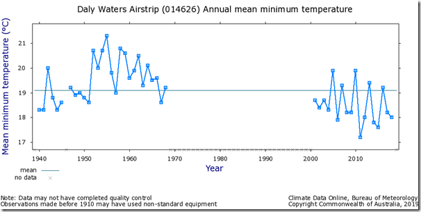 Fig. 7, Daly Waters raw minimum temperature.