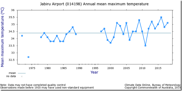 Fig. 9, Jabiru Airport raw maximum temperatures.