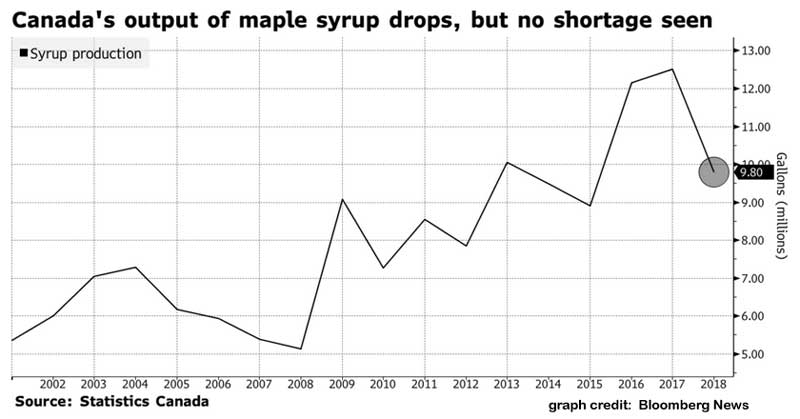Syrup_today