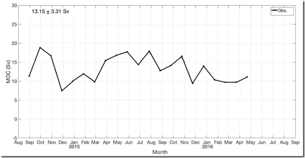 Figure 2: Twenty-one months of observational data showing large month to month variation in MOC flows.