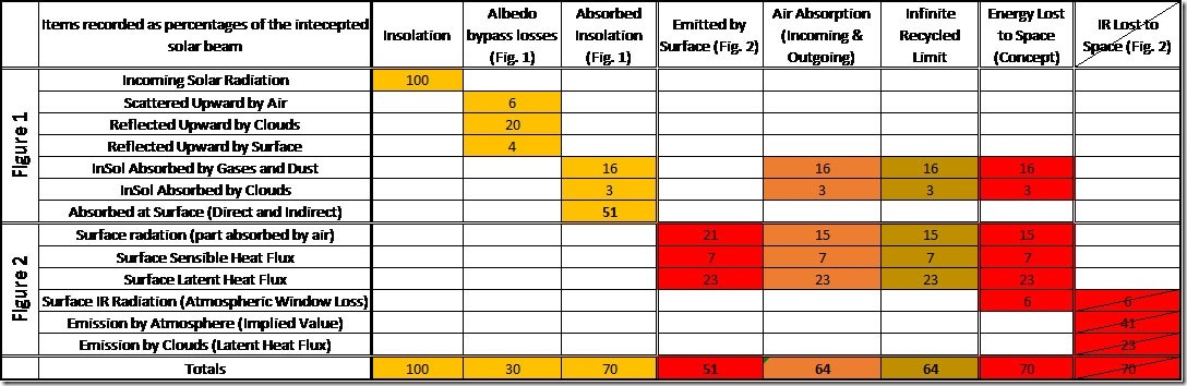 Table 2: Earth's Energy Budget (OK-First) including the elements of the atmospheric recycling process.