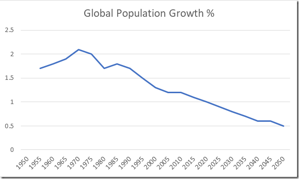 GLOBAL POPULATION GROWTH | Watts Up With That?