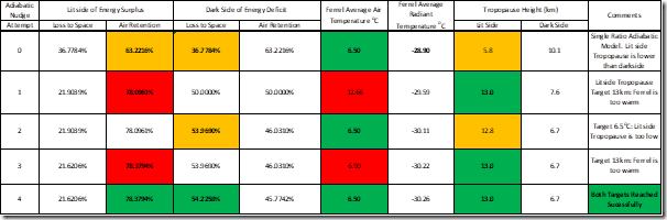 Table 7: Establishing the dual set of energy partition ratios for the Earth's Ferrel cell.