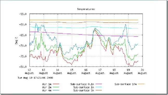Figure 5: Dome Argus Temperature Profile: 12th – 19th August 2008.