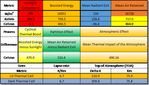 Table 9: Stable Energy Values for Noonworld achieved by Global Air Recycling using a 0.8662%A: 99.1138%S Flux Partition.